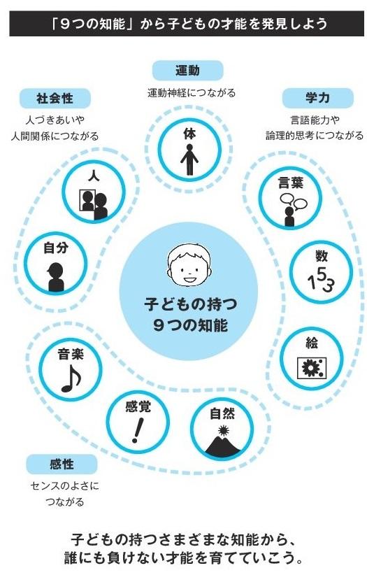 9つの知能