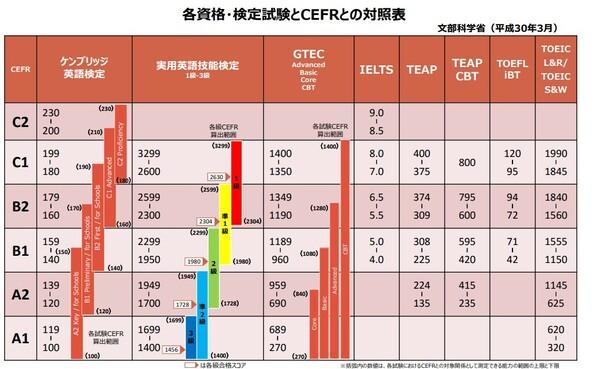 各英語検定とCEFRの対照表(文部科学省)